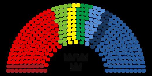 Nuvarande mandatfördelning
