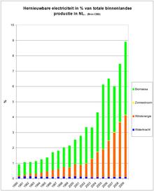 De helft van de elektriciteit duurzaam in 2025? En 75% in 2030? In Nederland? Hoe dan?