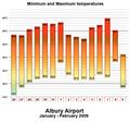 Albury Heatwave Min & Max Temps 09 (Concept).png