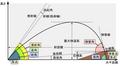 Ballistics chart J.PNG