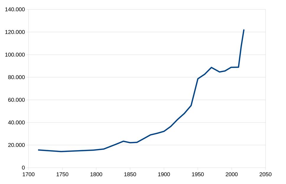 Bevolking gemeente Leeuwarden (1714-2018)
