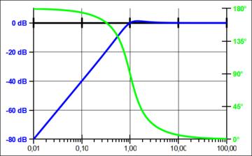 Pol-Nullstellen-Diagramm – Wikipedia