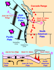 Cascade Range-related plate tectonics.png