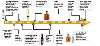 Castle Brands - Timeline of Castle Brands' history since its founding in 1998, including IPO and multiple brand acquisitions.