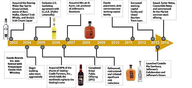 Liquor Conversion Chart: Castle Brands Inc brand acquisition timeline.jpg - Wikimedia ,Chart