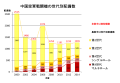 Changes in the number of PLAAF fighters by generations during deployment (2000-2013).png