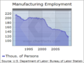 Cleveland msa manufacturing employment.png