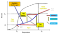 Comportamiento de fases Trayectorias para lograr el ELV.png