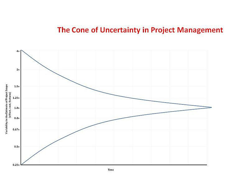 File:Cone of Uncertainty.jpg