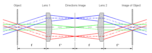 formation of an image of the object (aperture) by addition of a second lens. The field of measurement is determined by the aperture located in the image of the object.