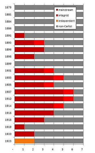 Navarrese electoral Carlism during the Restoration - Navarrese deputies to Cortes