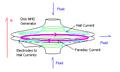 Disk MHD generator.png