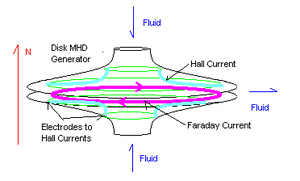 Magnetohydrodynamic generator - Diagram of a Disk MHD generator showing current flows