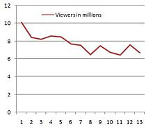 Ratings chart, showing a decline