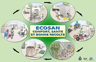 Ecological sanitation - Ecosan closing the loop poster (in French), by the NGO CREPA in 2005, UDDTs are used in this example