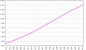 Ecuador demography.png