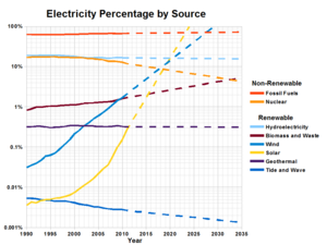 Energy mix - Electricity percentage worldwide by source with forecast