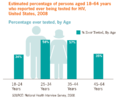 Estimated percentage of person aged 18-64 years who reported ever being test for HIV, US, 2008.png