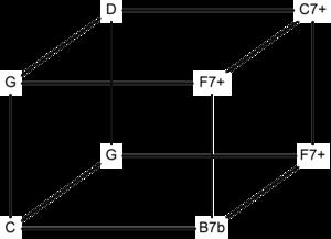 Euler–Fokker genus - Image: Euler genus 337