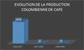 Evolution de la production colombienne de café.png