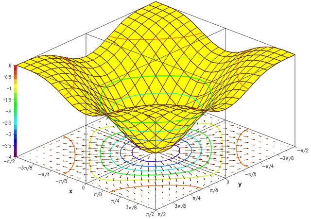 File:F(x,y)=−((cosx)^2 + (cosy)^2)^2.PNG - Wikimedia Commons
