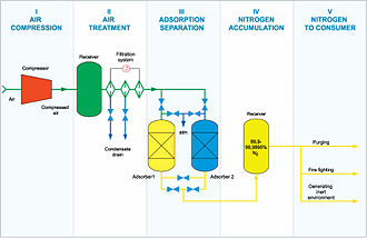 Oxygen plant - Functional diagram of work of oxygen plant