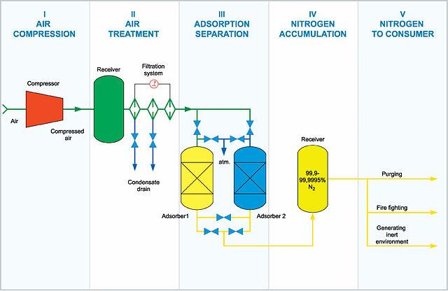 Template Of A Flow Chart: Flow chart of adsobtion nitrogen generator.jpg - Wikimedia ,Chart