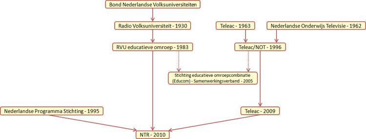 Stroomdiagram met de formatiegeschiedenis van de NTR