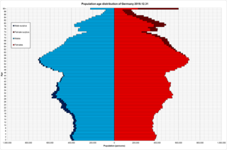 Demographics of Germany Overview of the demographics of Germany