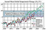 Hansen 2006 temperature comparison