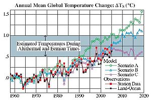 A comparison between the 1988 global mean temp...