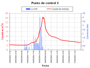 Black box - The observed hydrograph is a graphic of the response of a watershed (a blackbox) with its runoff (red) to an input of rainfall (blue).