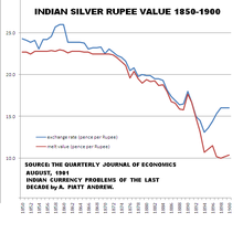 Chart Showing Exchange Rate Of Indian Silver Ru Coin Blue And The Actual Value Its Content Red Against British Pence From 1850 To 1900