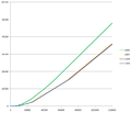 Impots sur revenu 2006-2009.png