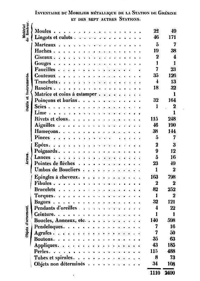Inventaire metal palafittes lac du Bourget 1908.jpeg