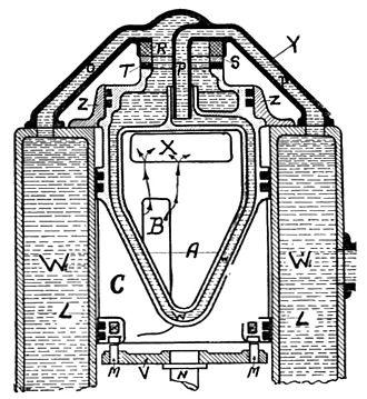 Rotary valve - Itala rotary valve cooling (1919).