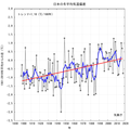 Japanese winter temperature graph.png