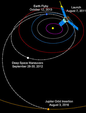 The flight path that will be flown by the Juno...