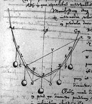 Christiaan Huygens - The catenary in a manuscript of Huygens.