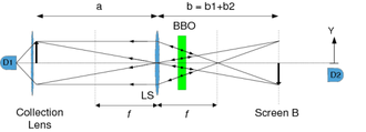 Popper's experiment - Fig.3 Schematic diagram of Kim and Shih's experiment based on a BBO crystal which generates entangled photons. The lens LS helps create a sharp image of slit A on the location of slit B.