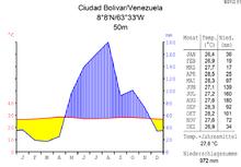 Klimadiagramm von Ciudad Bolívar
