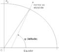 Latitude geodésica.png