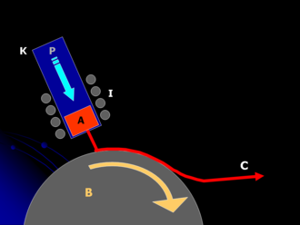 Melt spinning - The metal (A) is melted by induction coils (I) and pushed by gas pressure (P), in a jet through a small orifice in the crucible (K) over the spinning drum (B) where it is rapidly cooled to form the ribbon of amorphous material (C)