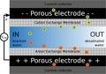 Membrane CDI.pdf