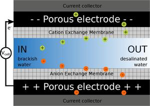 water deionization process