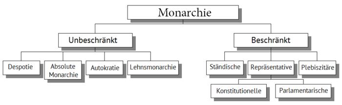 Monarchie nach Macht.png