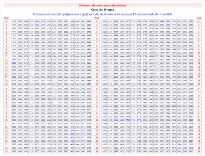 Número áureo nos calendários – Wikipédia, a enciclopédia livre
