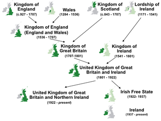 History of the formation of the United Kingdom