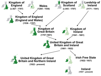 History of the formation of the United Kingdom - The complex evolution of the states of the British Isles. Those states evolved from the conquests and mergers of earlier states.