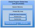 Oracle Program Global Area.png